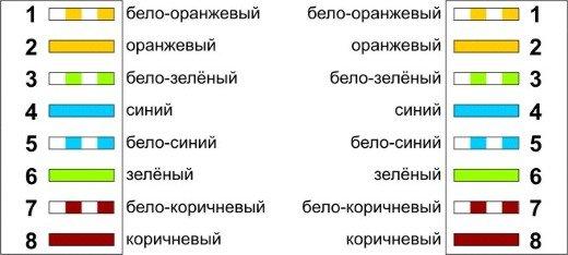 Схема обжатия витой пары а и б